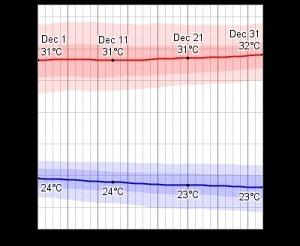 PHUKET WEATHER AT CHRISTMAS temperature chart