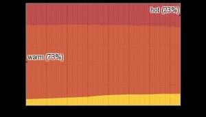 Temperature Bands in December in Phuket