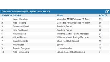 Post Bahrain GP driver standings