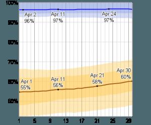Thai New Year Relative Humidity chart