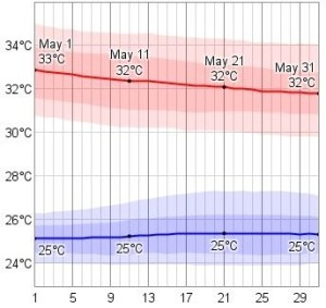 Phuket Weather in May temperature chart