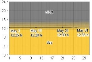 Chart of Daily Hours of Daylight and Twilight in May