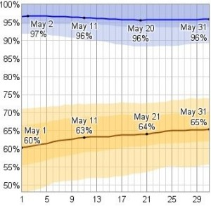 Relative Humidity in May chart