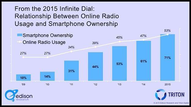 Internet Radio Potential Online vs Smartphone graph